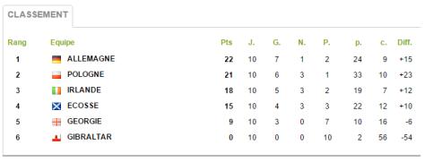 Groupe 4 Qualifs