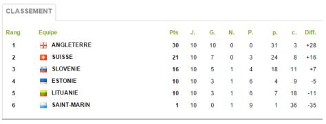 Groupe 5 Qualifs