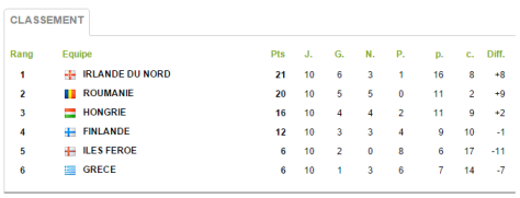Groupe 6 Qualifs