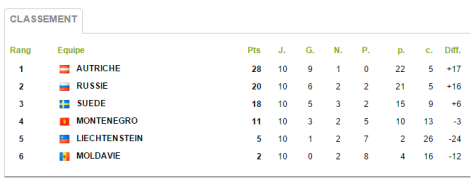 Groupe 7 Qualifs