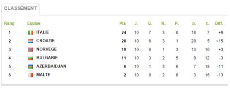 Groupe 8 Qualifs