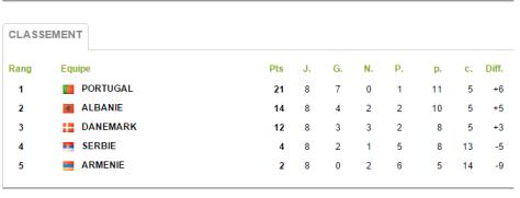 Groupe 9 Qualifs
