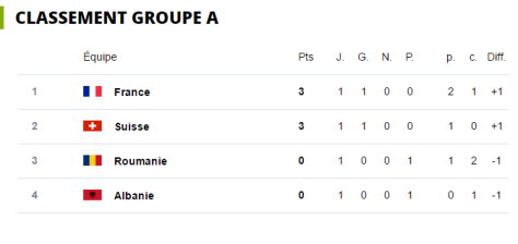 JOUR 1 GROUPE A