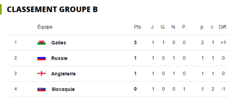 JOUR 1 GROUPE B